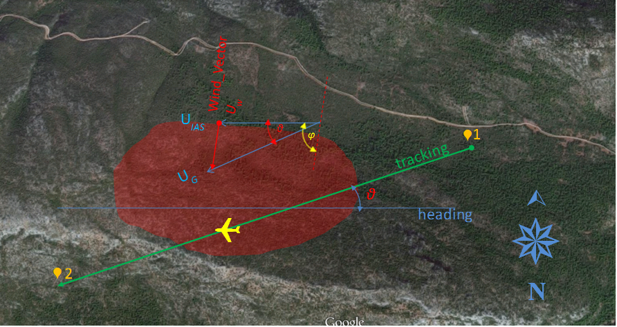 UAV Flight parameters, and real-time measurements